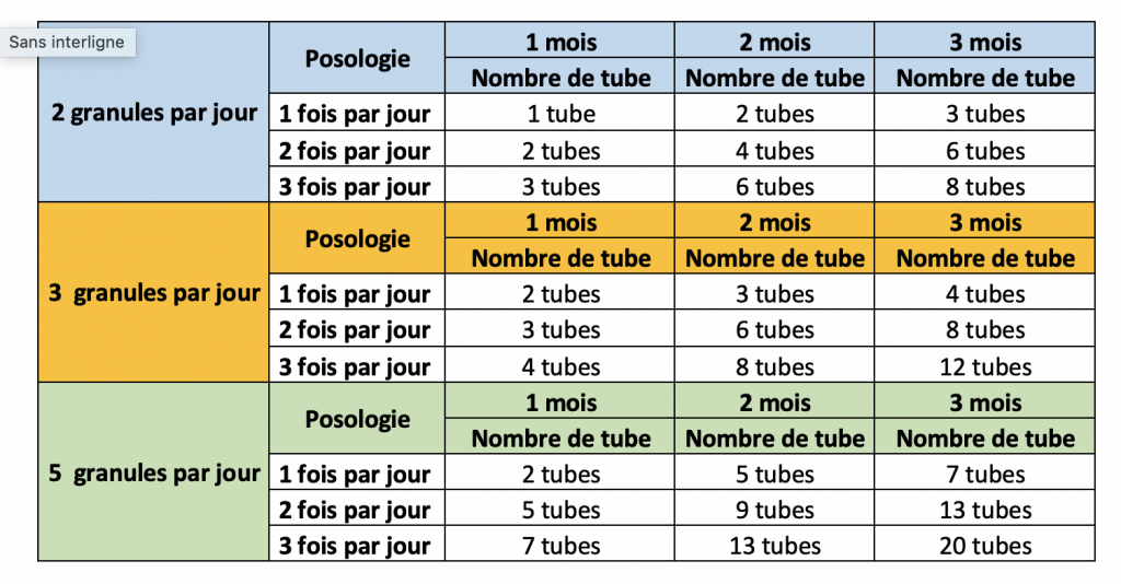 tubes et doses homéopathiques