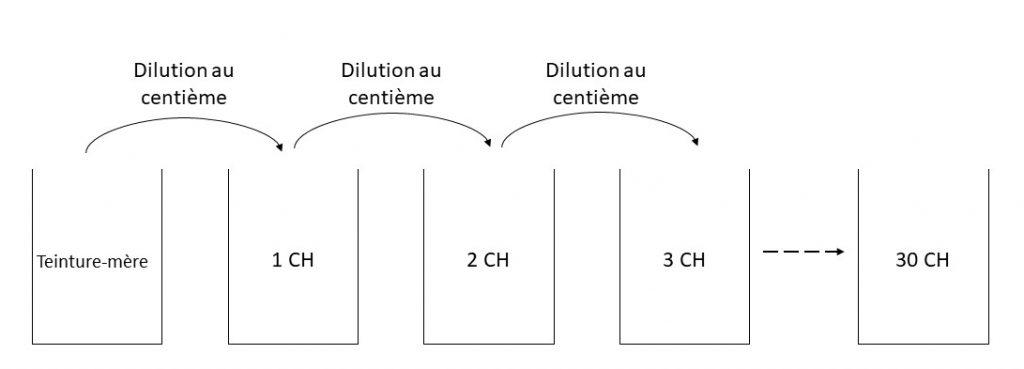 Schéma d'une série de dilutions successives au centième à partir d'une teinture-mère